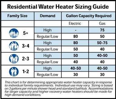 What Size Water Heater Water Heater Gas Water Heater