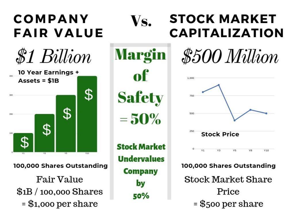 Margin Of Safety The Key To Warren Buffett S Wealth Stock