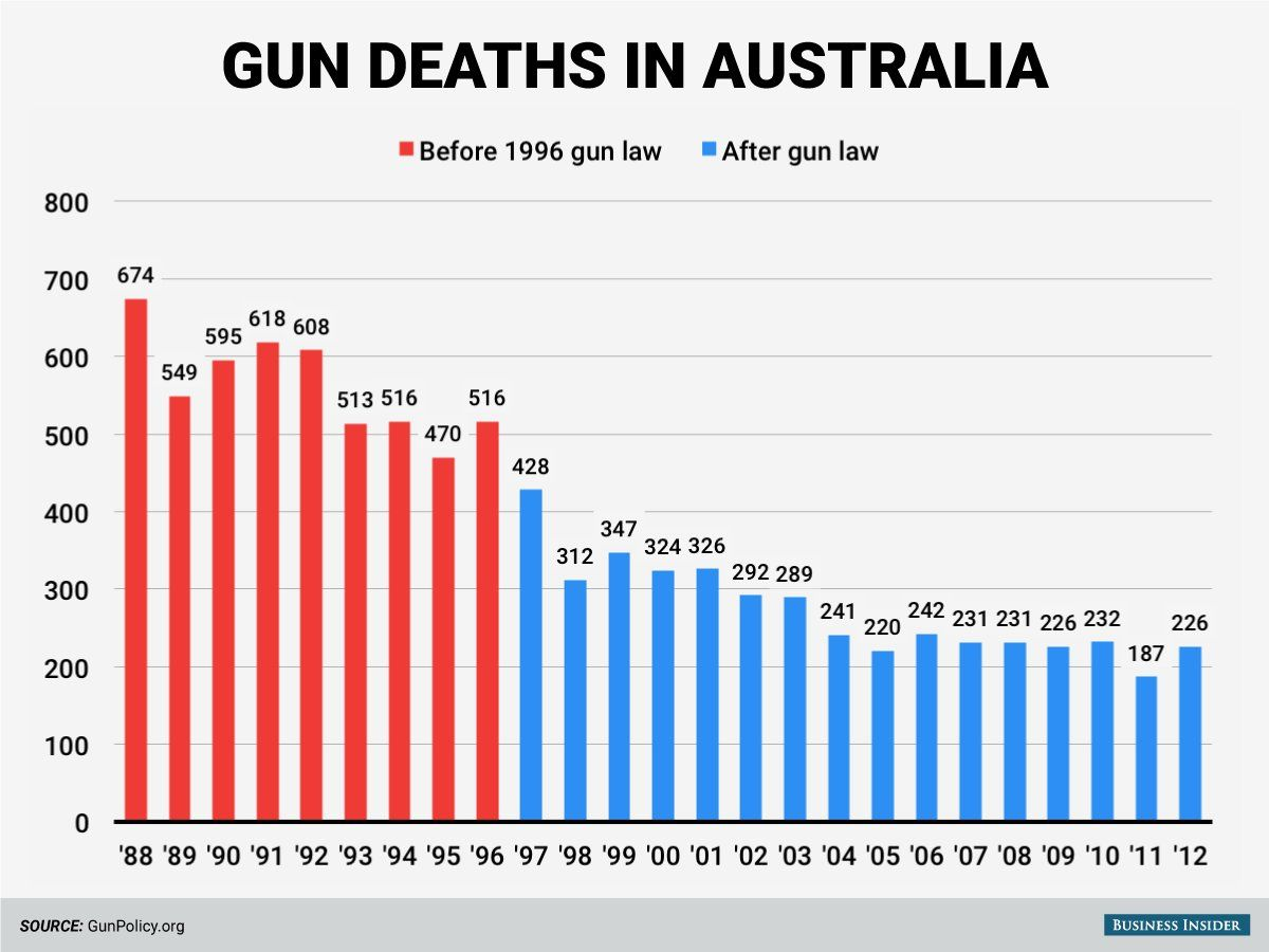 Pin On Gun Sense Gun Reform Gun Control