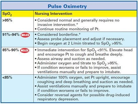 Image result for pulse oximeter readings chart | blood oxigen