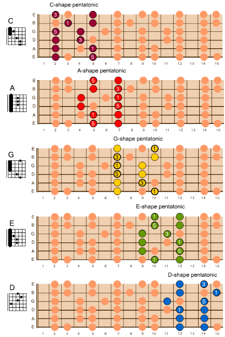 Caged chord shapes - Google Search