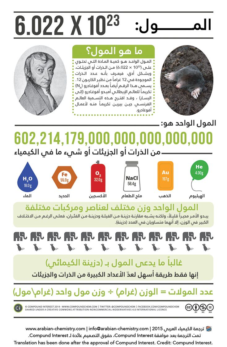 Pin von الكيمياء العربي - Arabian Chemistry auf صور وإنفوغراف ...