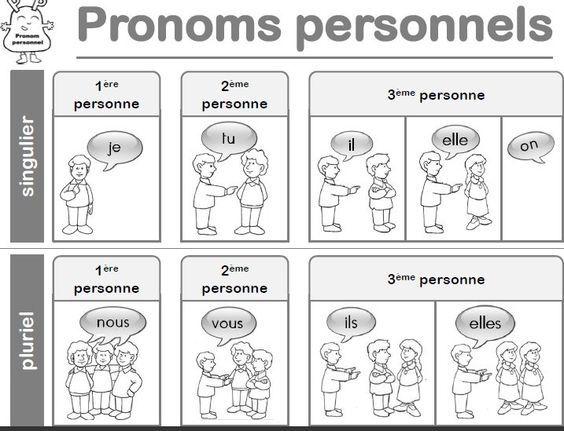 Résultats de recherche d'images pour « les pronoms personnels »