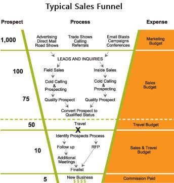 Example Of A Financial Planning Sales Funnel Process Internet