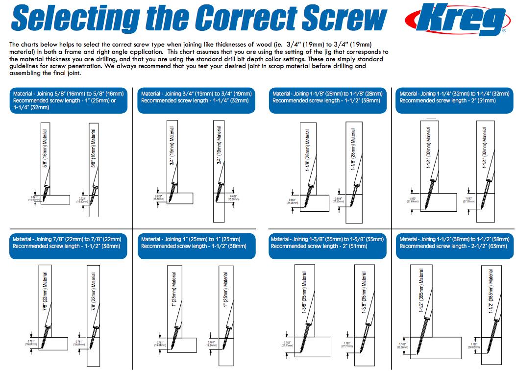 Kreg Jig Settings Chart For Pocket Hole Screw Size Kreg Screws