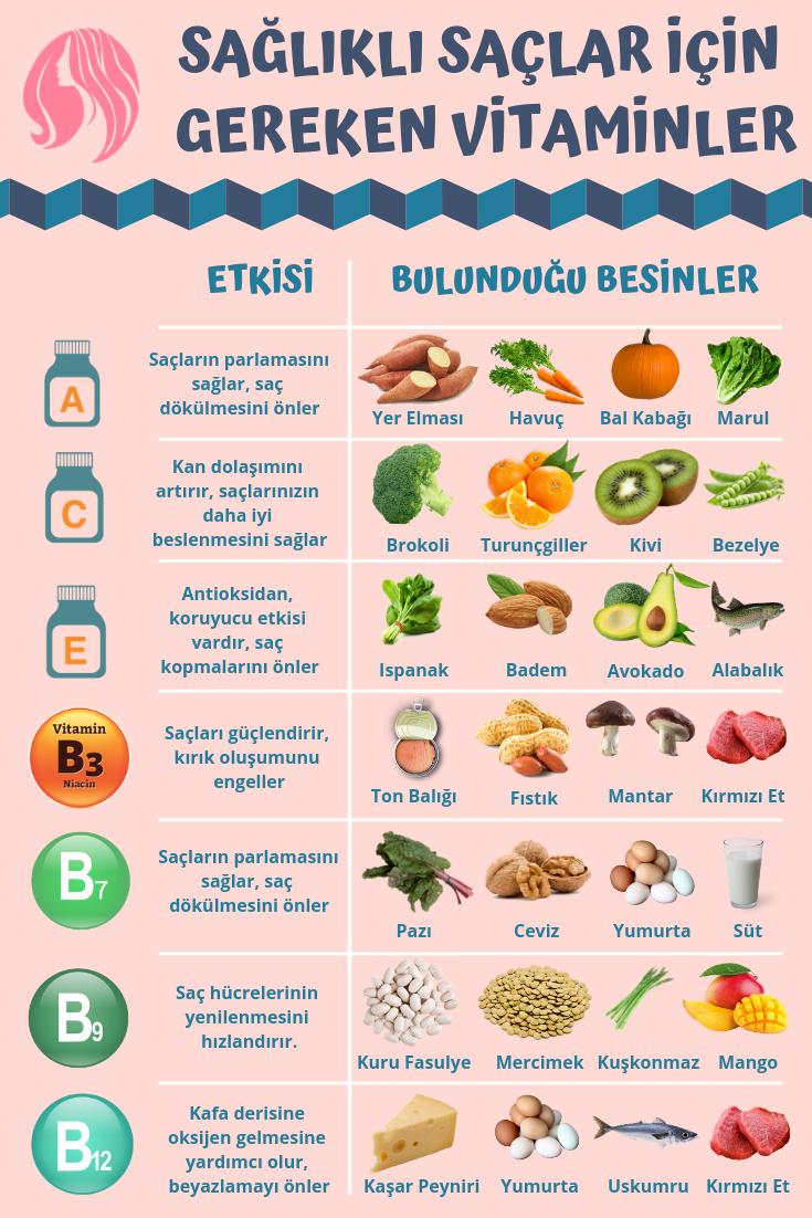 Saglikli Saclar Icin Gereken Vitaminler Skintips Vitaminler Saglikli Sac Saglikli