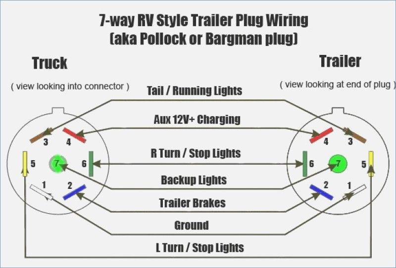 Wiring Diagram For Gm Trailer Plug Powerking Of 7 Pin Wiring Diagram Ford  On Chevy Trailer Wiring Diagr… | Trailer wiring diagram, Trailer light  wiring, Rv trailersPinterest