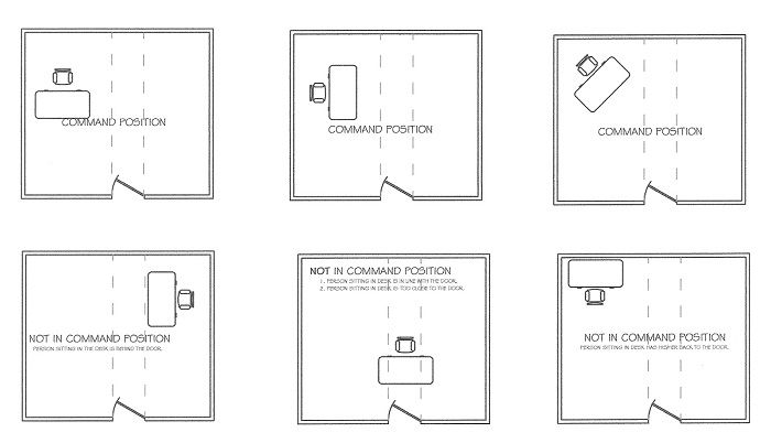 Feng Shui Home Office Layout Design Pinteres
