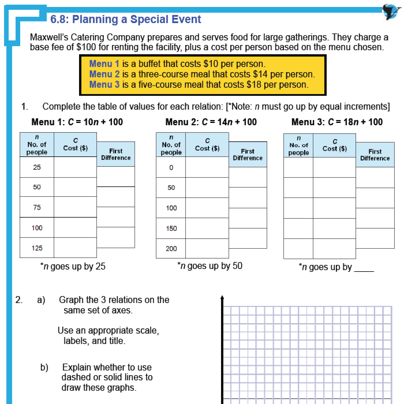 Students Will Describe The Meaning Of The Initial Value Y Intercept And Rate Of Change Slope Of A Linear Rel Linear Function Equations Linear Relationships