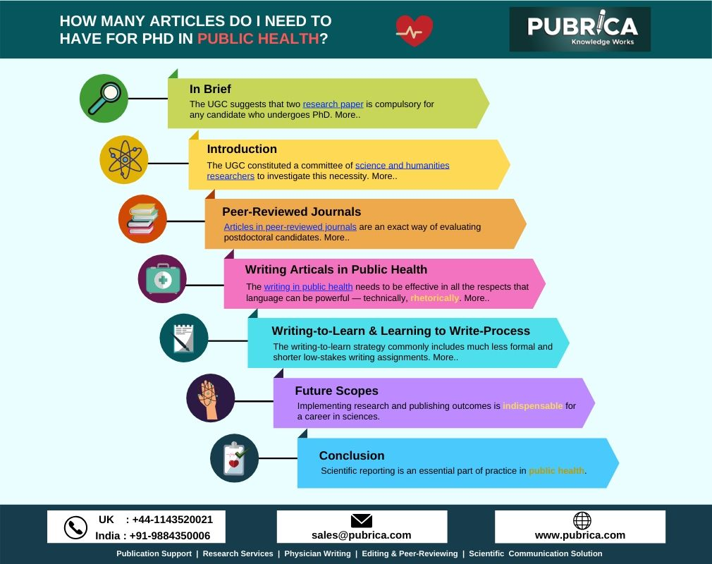 How Many Articles Do I Need To Have For Phd In Public Health Pubrica Phd Research Paper Research Writing