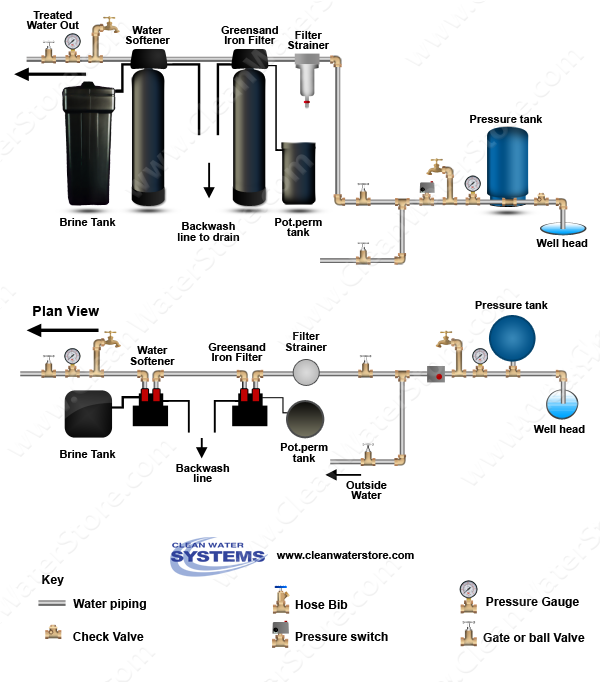 a greensand iron filter combined with a good water softener is an excellent  way to have clean water free of iron,manganese and hardness with a minimum  of