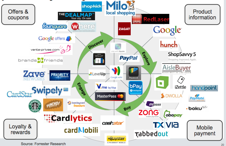 The crazy proliferation of payment options right now