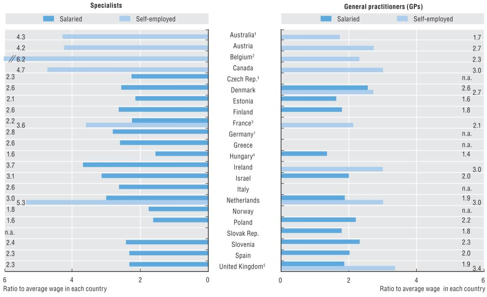Remuneración de los médicos, en relación al salario medio, en 2011. (ocde)    http://www.elconfidencial.com/alma-corazon-vida/2013-11-22/ser-medico-hoy-los-espanoles-los-segundos-que-peor-nivel-salarial-tienen-de-la-ocde_57345/