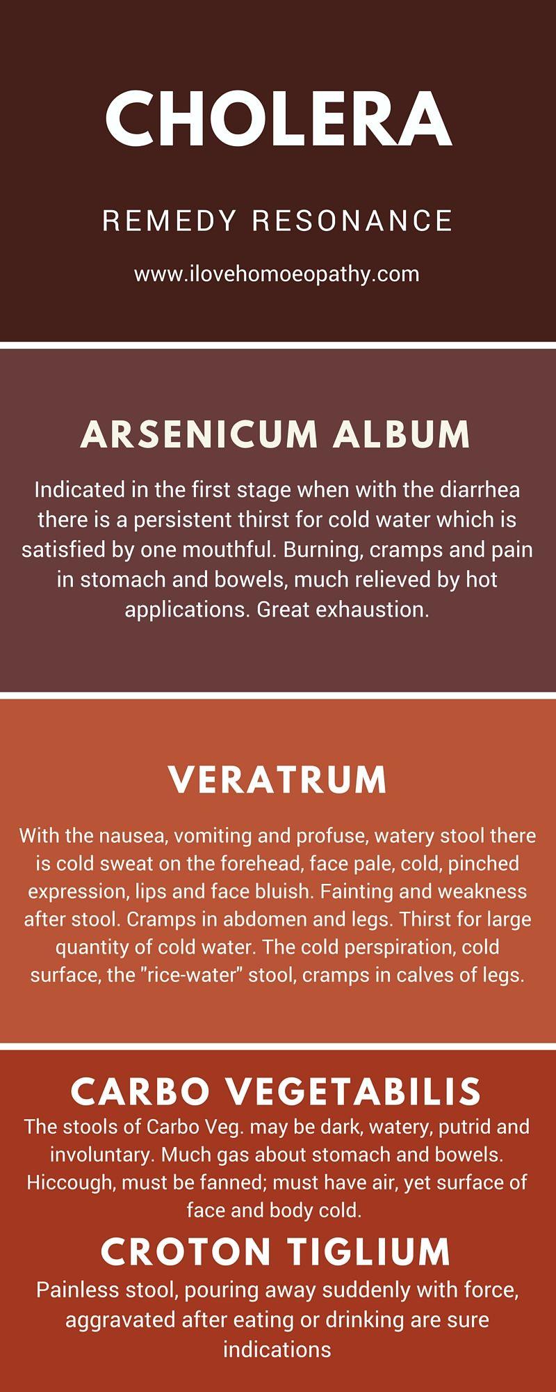 Cholera I Love Homeopathy