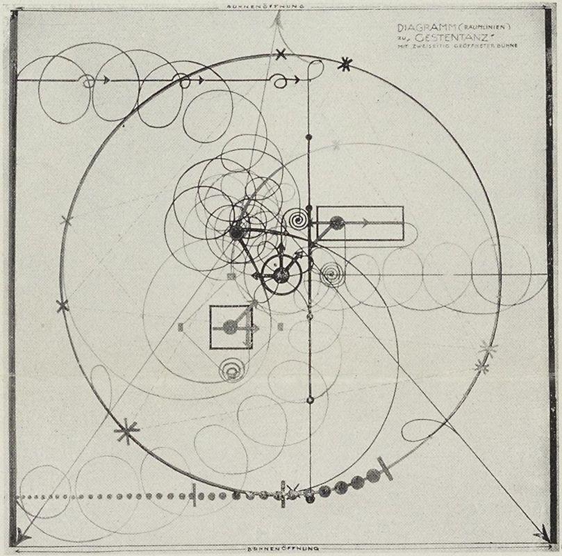 """rndrd: """"Oskar Schlemmer Bauhaus 13 1927, 4 """"diagramm zu"""
