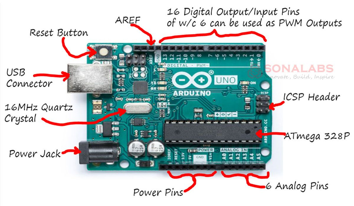 The Arduino Uno Is A Microcontroller Board Based On The Atmega328p The Uno Board Has 14 Digital Input Output Pi Arduino Arduino Projects Microcontroller Board