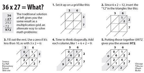 Thinking Diagonally With Multiplication Grids Different Learning Styles Multiplication Grid Multiplication Grid Method Multiplication