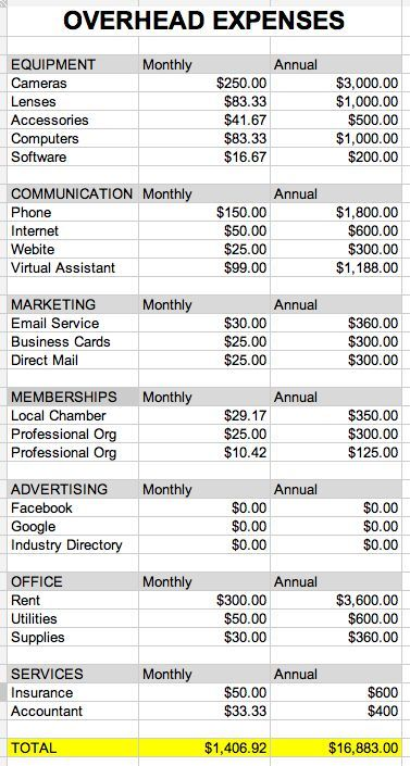 Annual Photography Business Overhead Expenses Though I\u0027ve managed - food cost spreadsheet