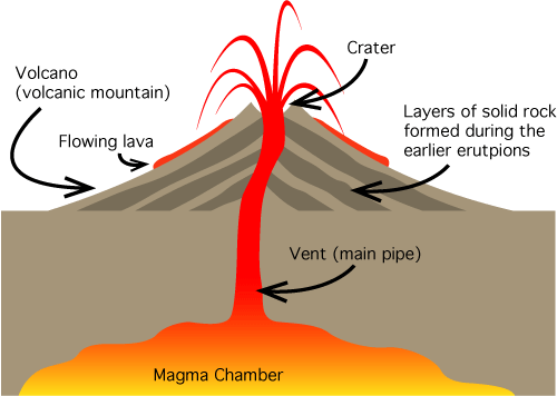 Shield Volcano Diagram Quotes