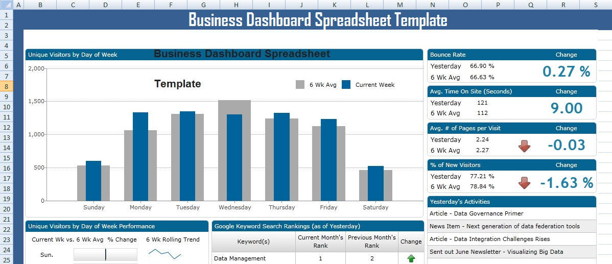 Professional business dashboard spreadsheet templates microsoft professional business dashboard spreadsheet templates microsoft excel templates project management templates report template friedricerecipe Images