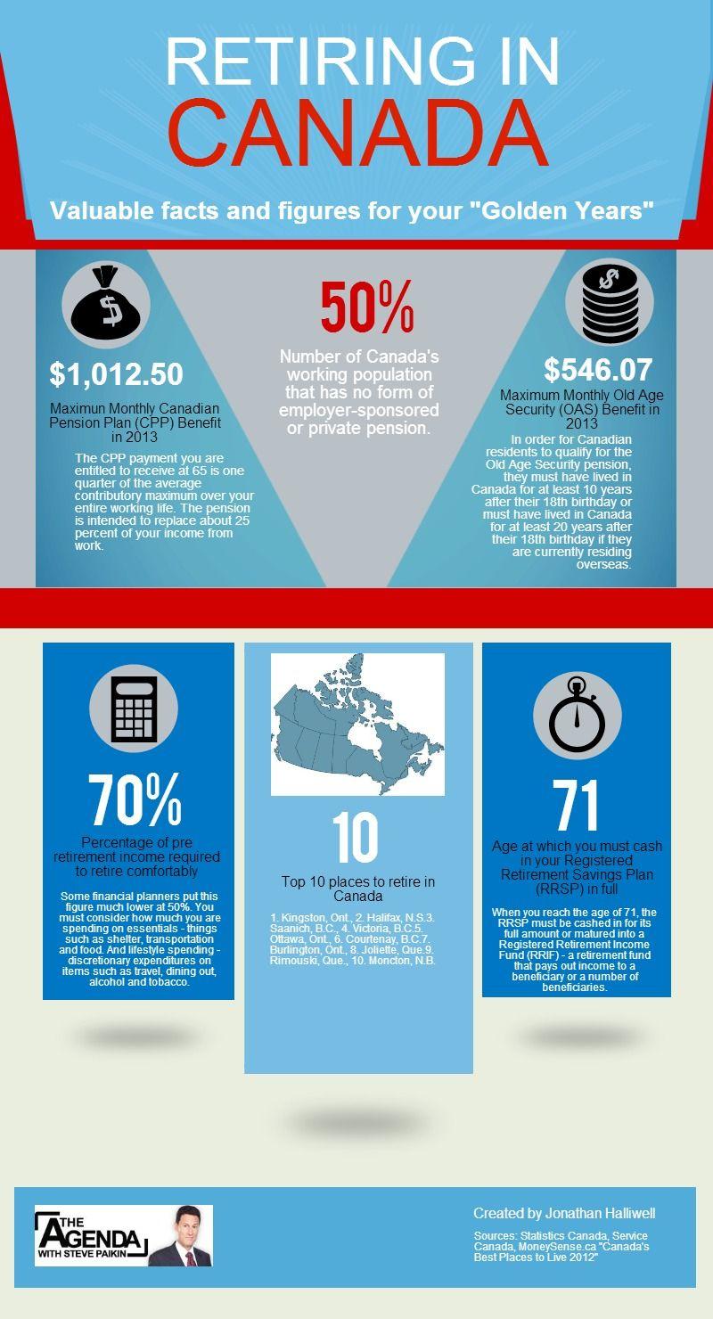 Infographic Retiring In Canada The Agenda Retirement Advice Financial Planning Retirement Savings Plan