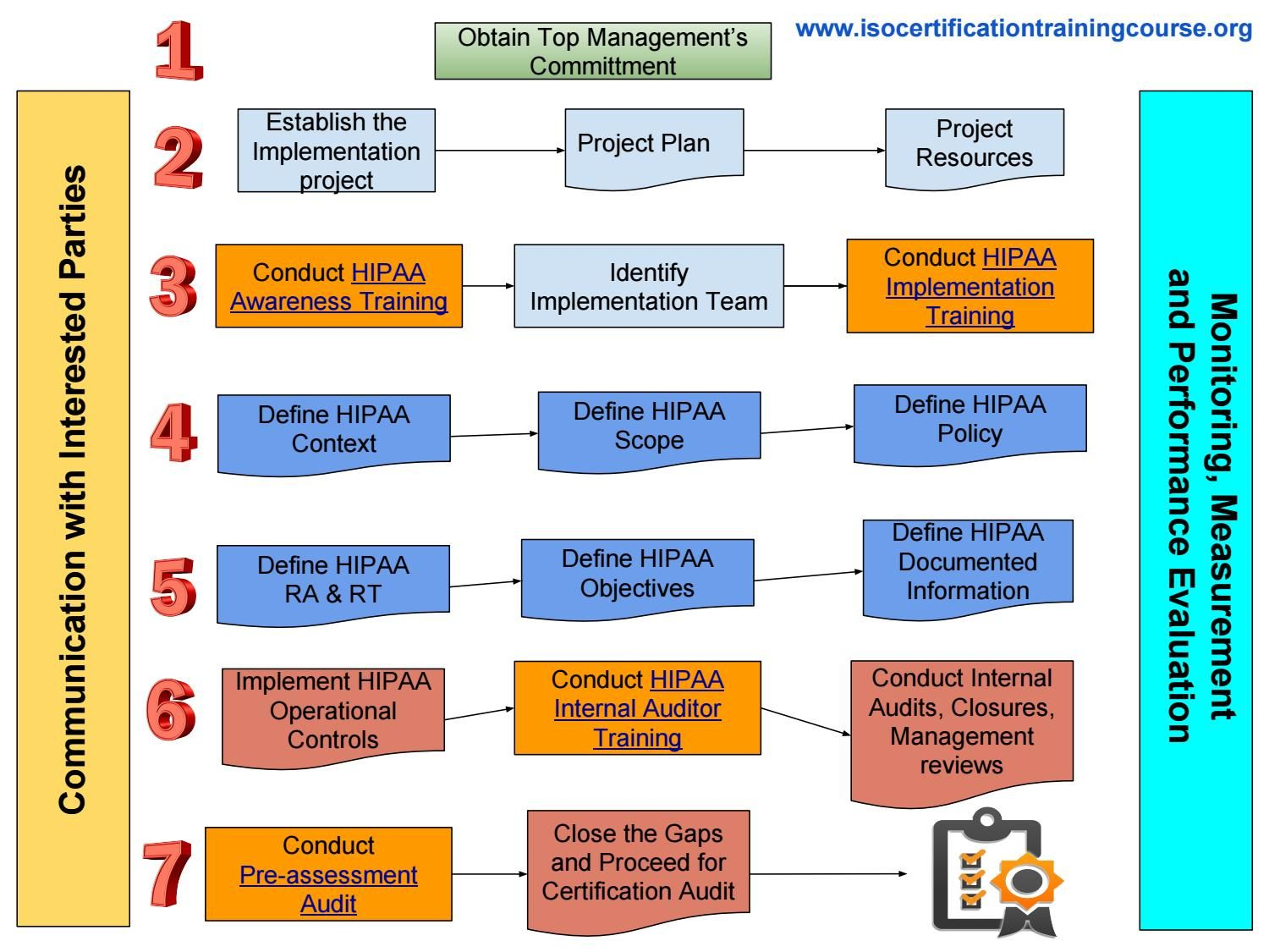 for successful results auditee organizations are required to follow these steps as mentioned in the process flow diagram to achieve hipaa certification  [ 1500 x 1125 Pixel ]