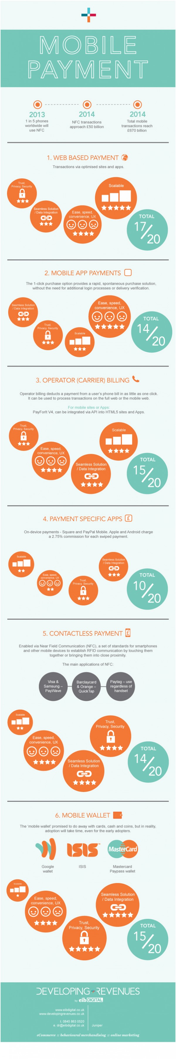 Mobile Payment | Developing Revenues - eCommerce guides and infographics