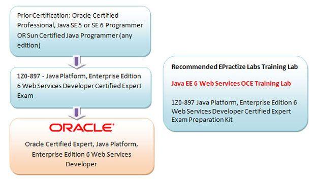 OCEJWSD Certification Path | Training Lab | Pinterest | Paths