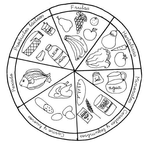 Dibujos para colorear plato del buen comer - Imagui | lineal ...