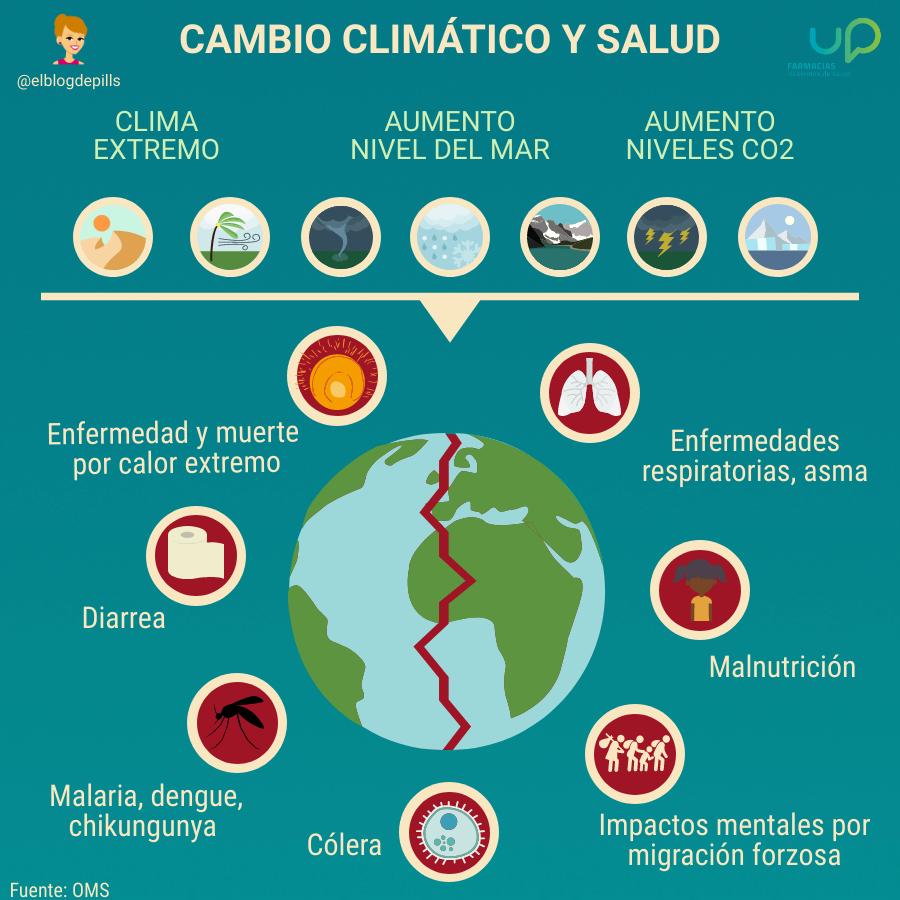 Cómo Afecta El Cambio Climático En Nuestra Salud El Blog De Pills Cambio Climatico Cambio Climatico Causas Calentamiento Global