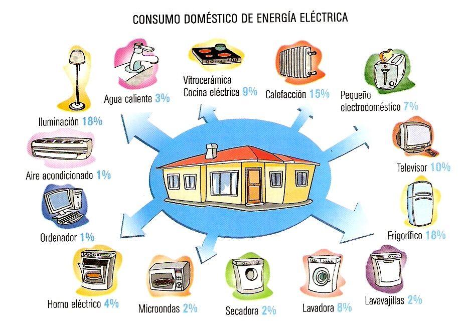 Muy Buenos Dias Queridos Amigos Del Grupo Les Comparto Esta Nota Que Me Gusto Mucho Http Www Visitacasas Com Energia Electrica Energia Ahorro De Energia