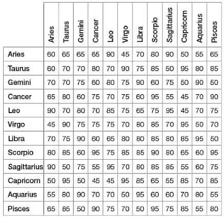 Love Compatibility Chart Zodiac Signs Compatibility Chart Compatible Zodiac Signs Moon Sign Chart