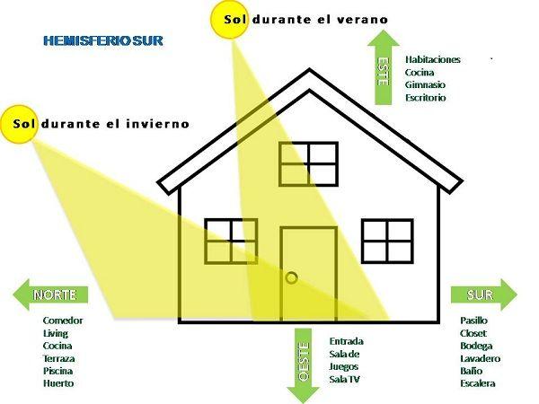 La orientaci n de tu casa y oficina es clave para el - Orientacion casa ...