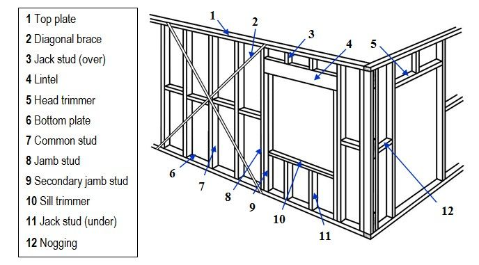 Wall Framing can you a frame a roomyourself? answer: don't fret over