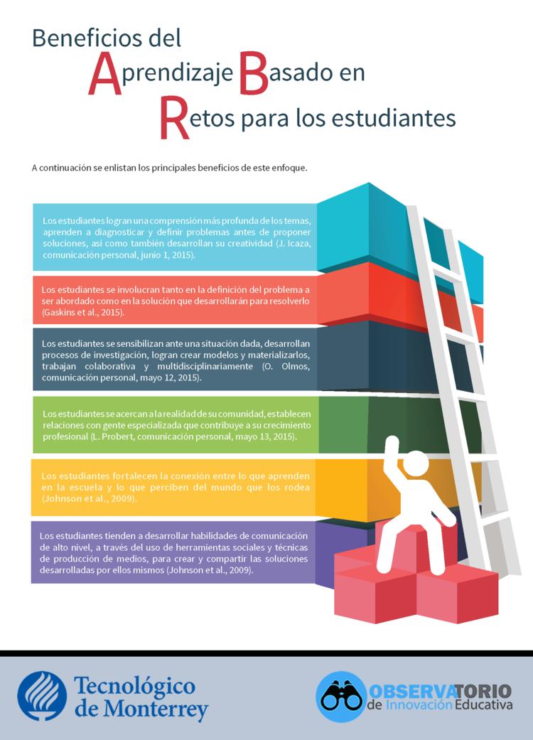 Aprendizaje Basado en Retos - Blog - red iberoamericana de docentes