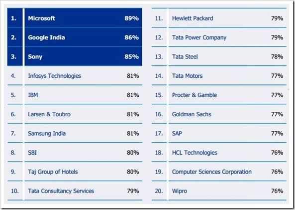 Microsoft Most Attractive Employer In India Icici Best Known Report Microsoft Employer Branding India
