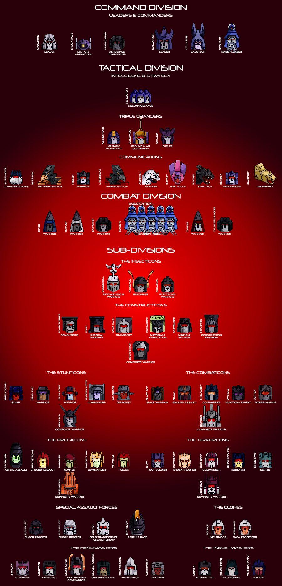 The Decepticon Hierarchy By Trecathlusiantart On Deviantart
