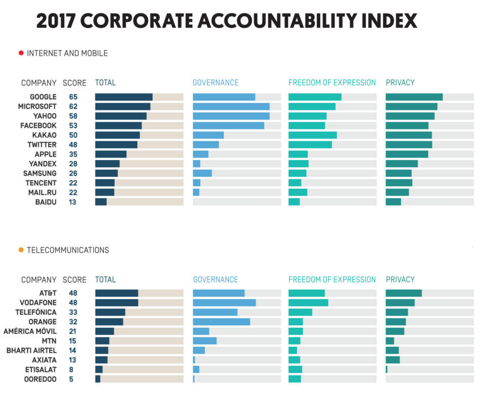 The 2017 Ranking Digital Rights Corporate Accountability Index Evaluates 22 Of The World S Most Powerful Telecommunications Interne Accounting Corporate Index