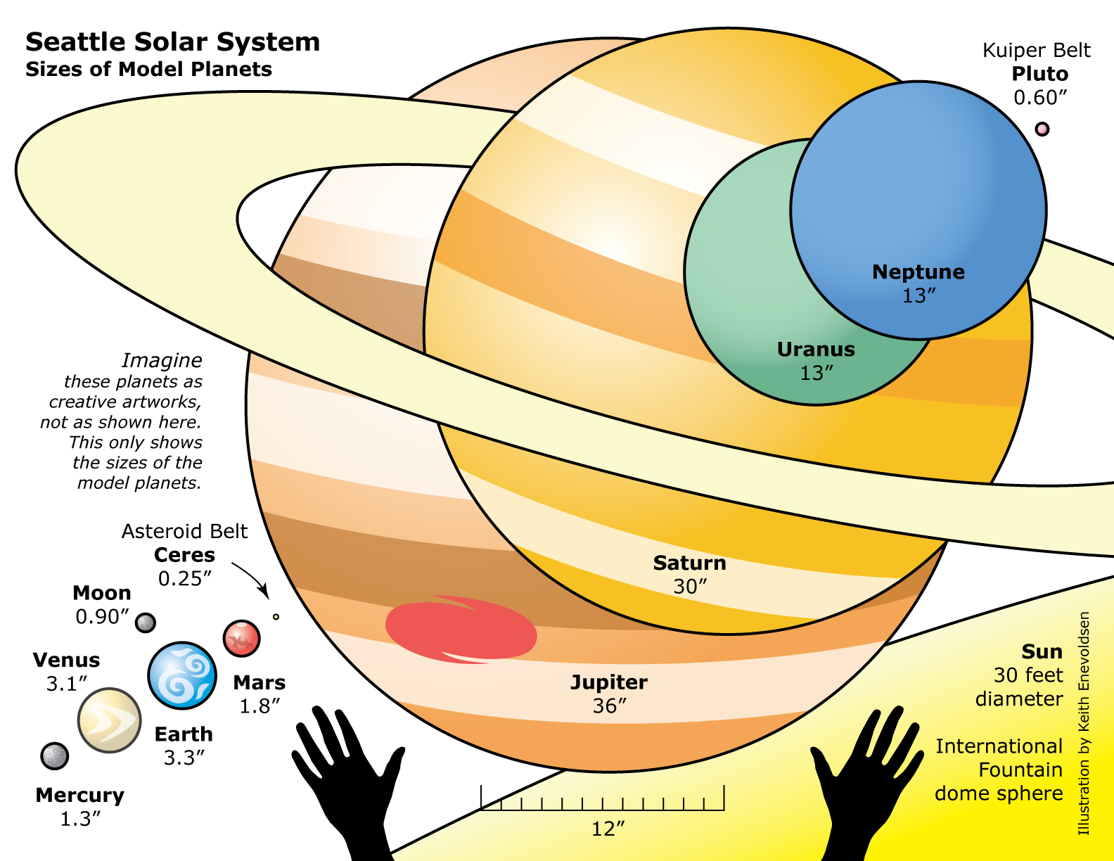 Science Solar System Lesson Planet Sizes Could Get