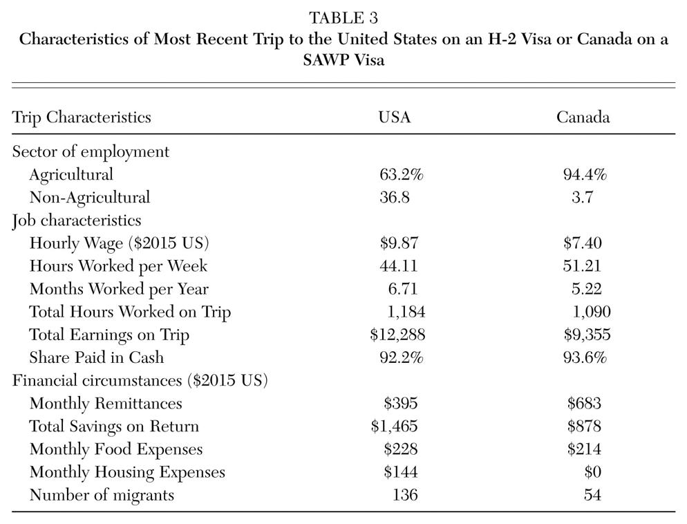 TN (The nonimmigrant NAFTA Professional) must intend to