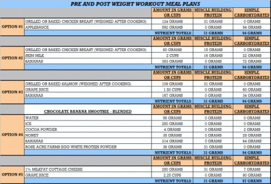 Weight loss meal plan for breastfeeding moms