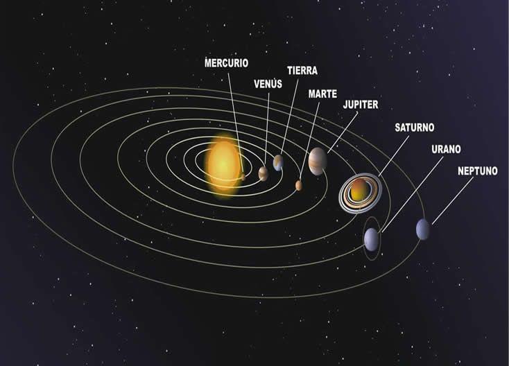 Poema Y Rima Fácil Del Universo Solar System Coloring Pages Sistema Solar Solar System