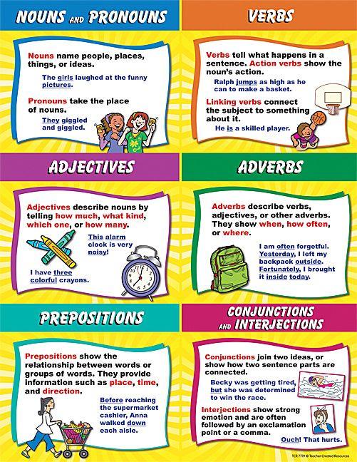 Parts of Speech Chart Nouns, pronouns, Parts of speech