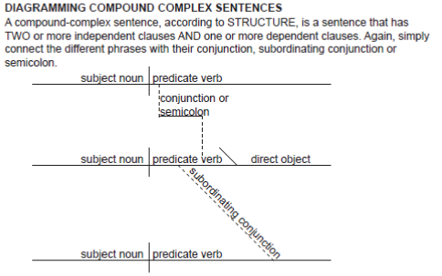 Diagramming sentences worksheet printables english grammar these english grammar lessons teach diagramming sentences the charts actually have the english parts of ccuart Choice Image