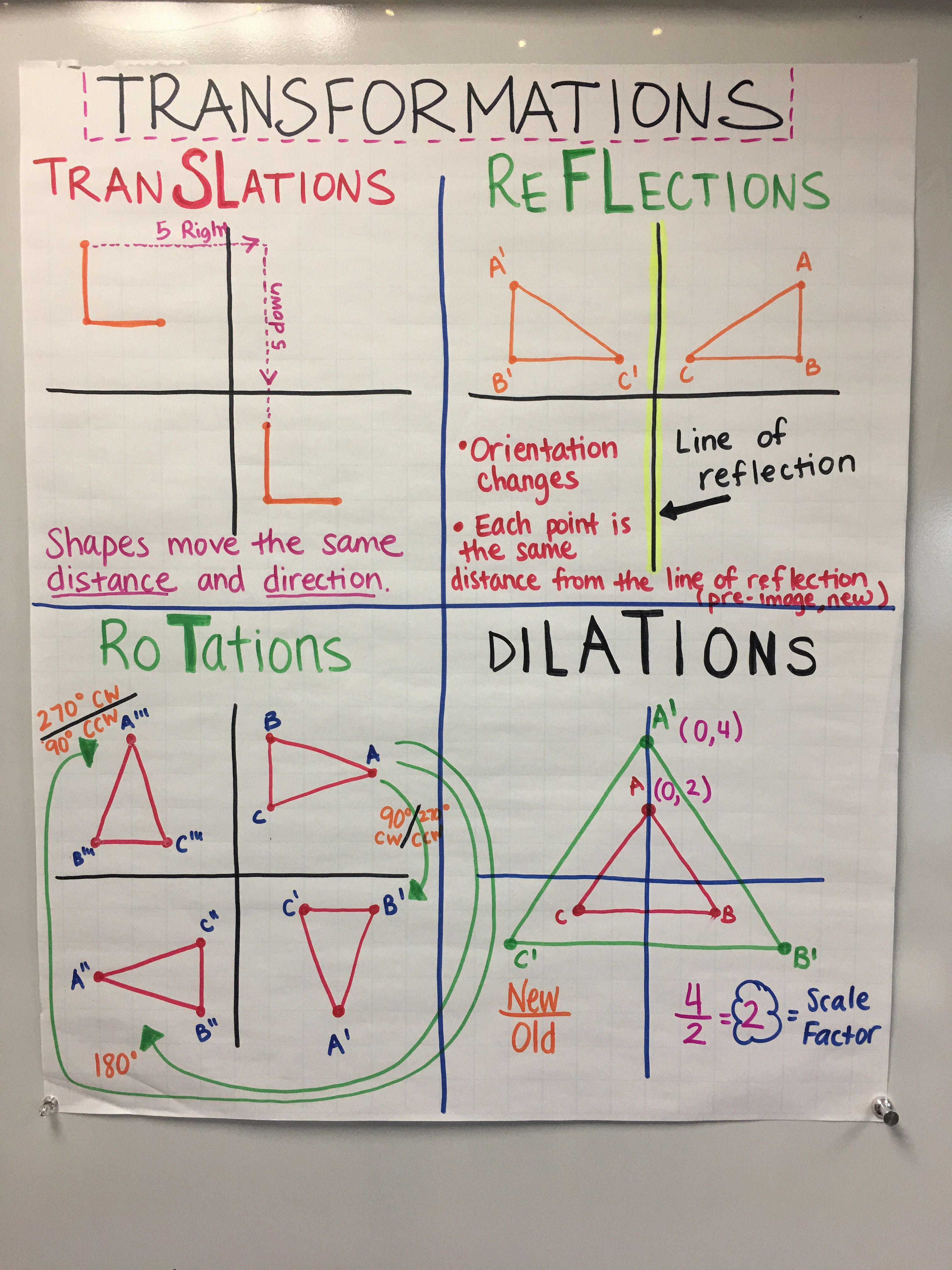Pin By Barb Mcclintock On Math Intervention Math Anchor Charts Teaching Math Math Intervention [ 4032 x 3024 Pixel ]