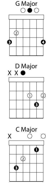 How To Play Acoustic Guitar | Guitar | Pinterest | Acoustic guitar ...