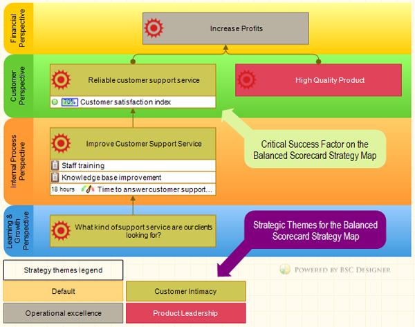 Success Factors And Leading Metrics Vs Lagging Indicators