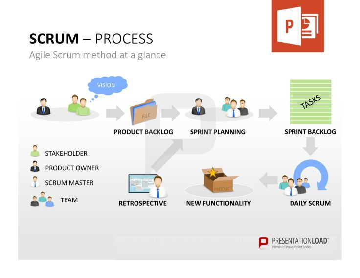Professional Scrum PowerpointTemplates The Agile Scrum Method At