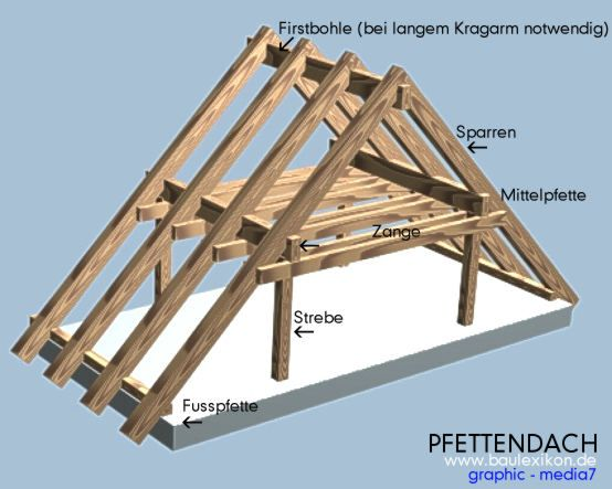 Southern germanic framing timberframe design timber frame forums buenos consejos a frame - Pfettendach mit zweifach stehendem stuhl ...