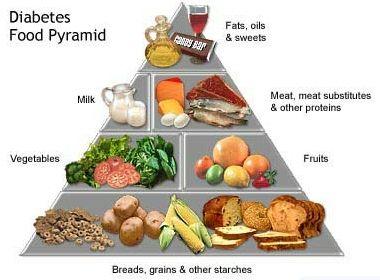 diet to combat diabetes
